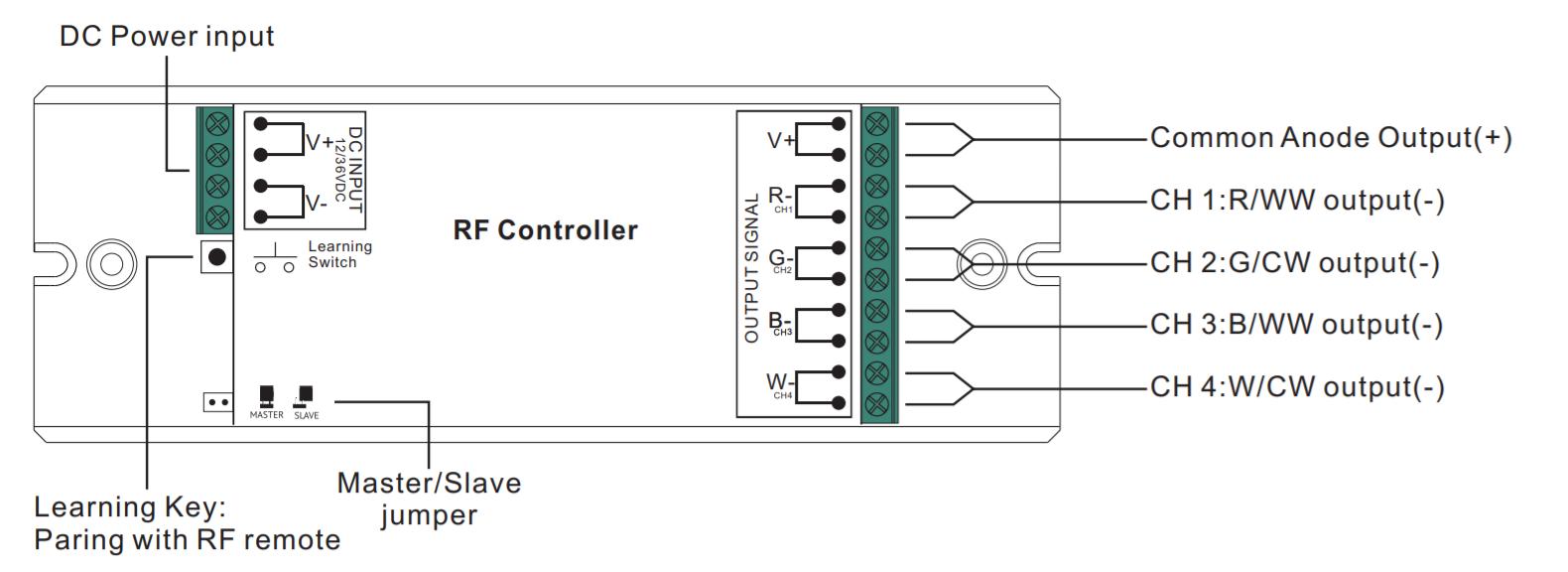 Sunricher RF LED RGBW přijímač, 4x8A - DIM10 (SR-1009EA)-Beschreibung svorek, konektorů